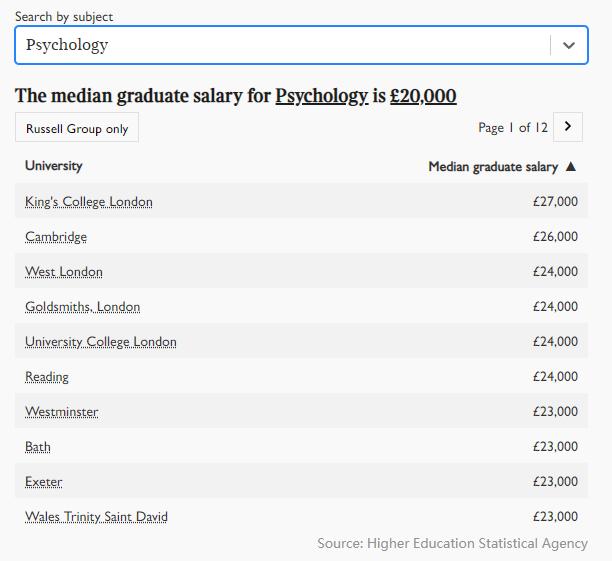 2021年英国大学毕业生薪酬榜出炉!牛津第五,剑桥第三,第一是...  英国留学 数据 费用 第8张