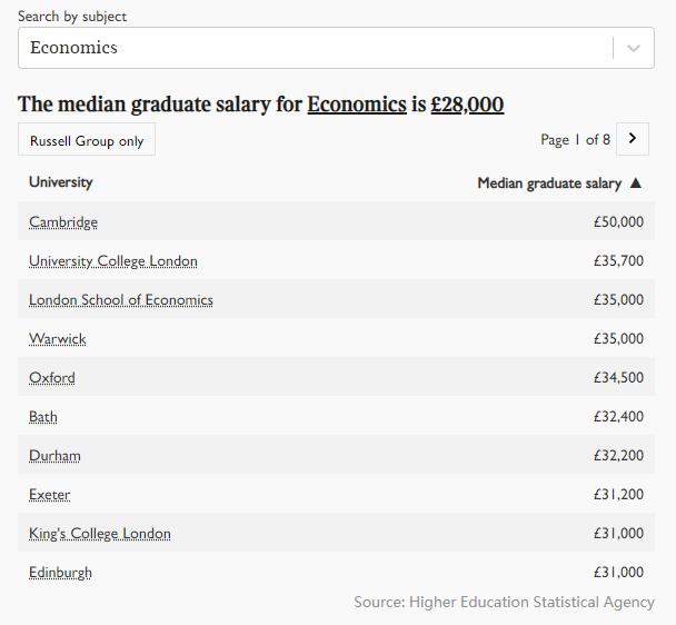 2021年英国大学毕业生薪酬榜出炉!牛津第五,剑桥第三,第一是...  英国留学 数据 费用 第6张