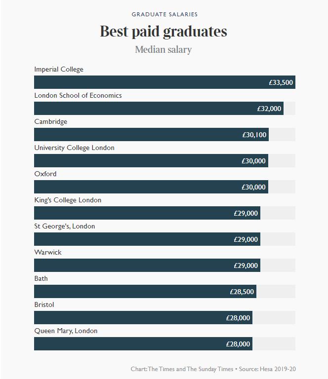 2021年英国大学毕业生薪酬榜出炉!牛津第五,剑桥第三,第一是...