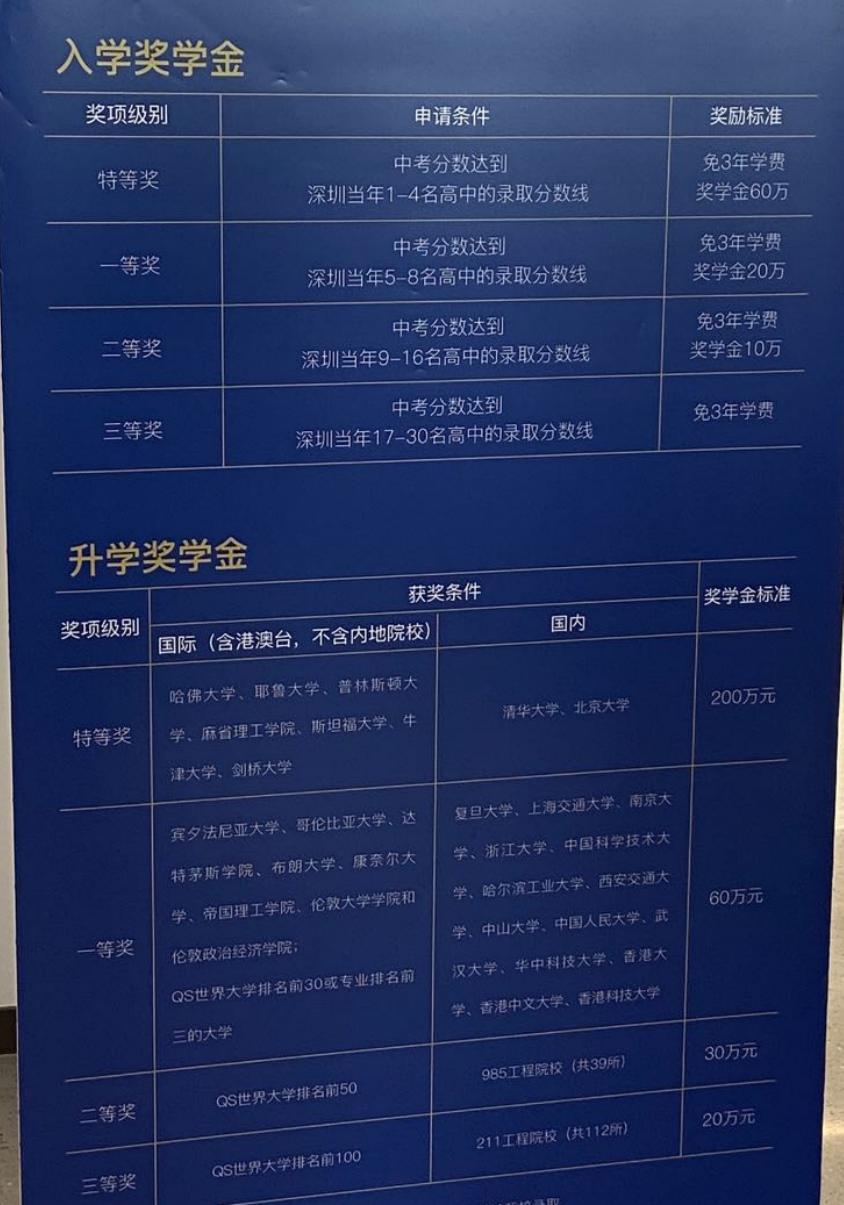 这个问题想想都会毛骨悚然:在深圳读国际化学校,1000万够不够?  数据 费用 深国交 第11张