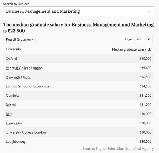 2021年英国大学毕业生薪酬榜出炉!牛津第五,剑桥第三,第一是...  英国留学 数据 费用 第3张