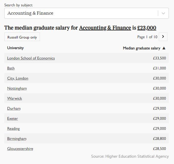 2021年英国大学毕业生薪酬榜出炉!牛津第五,剑桥第三,第一是...  英国留学 数据 费用 第2张