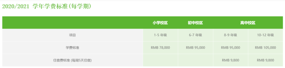 上海超人气国际学校,读一年究竟要多少钱?  国际学校 费用 第9张